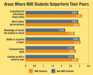 Bar graph comparing NHD students to non-NHD students in different areas of competency.